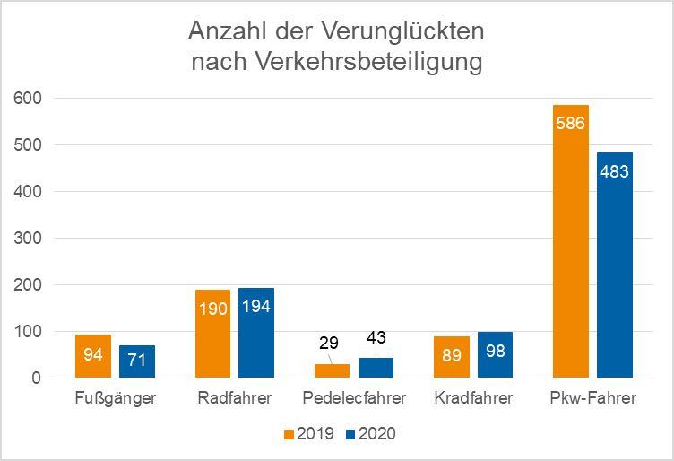 Verkehrsunfallbilanz 2020 im KreisDüren